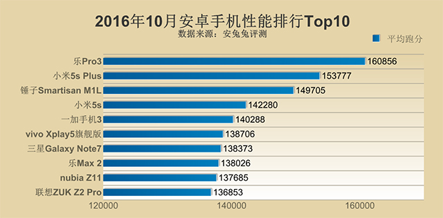 top-10-best-performance-android-phones
