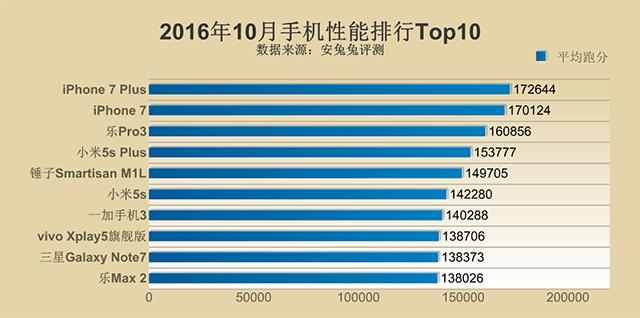 top-10-smartphones