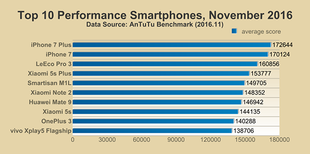 Top 10 Smartphones in November 2016
