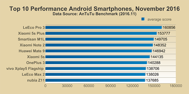 top 10 Android Smartphones