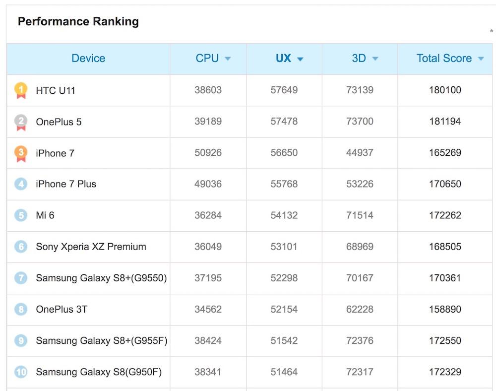UX benchmark report
