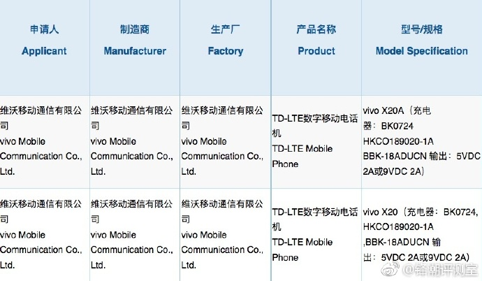 Vivo X20 and X20A Model Exposed via 3C Certification